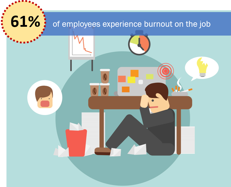 61% of employees experience burnout on the job