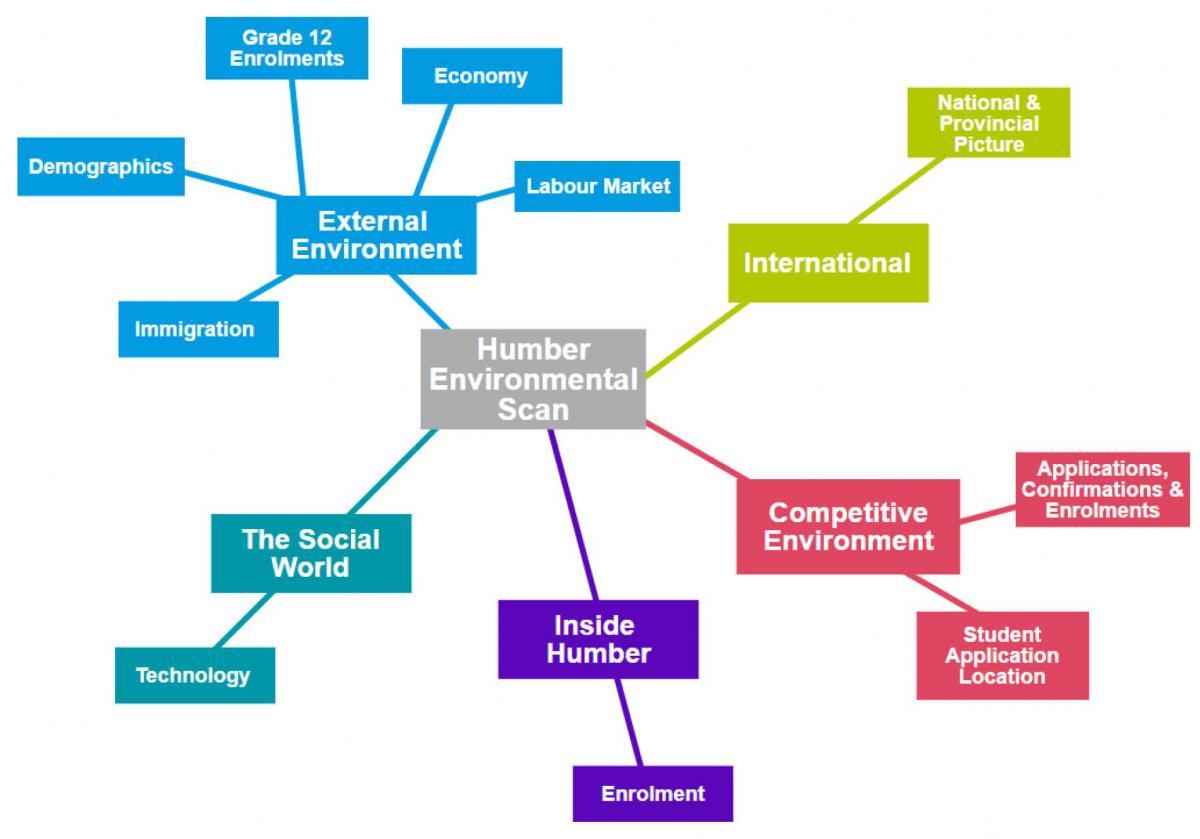 reasons for environmental scanning
