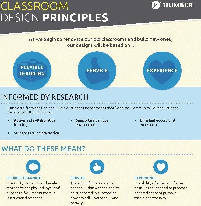 Classroom Design Principles : Classroom design principles humber communiqué