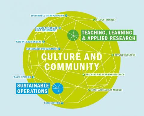 Sustainability Plan web graphic